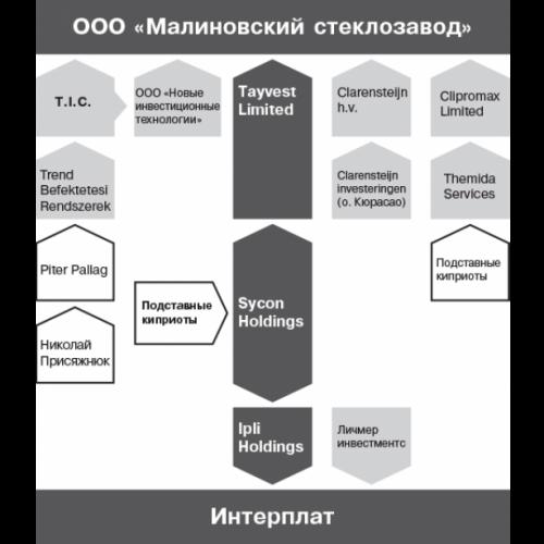 Инфографика: Малиновский стеклозавод